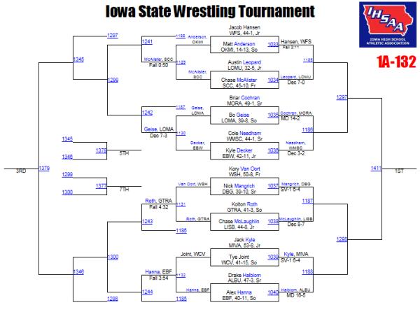 1a session i  u2013 state championship brackets
