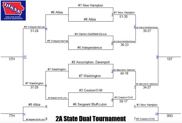 2a state duals