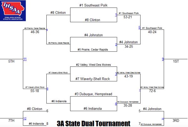 3a state duals