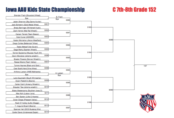 2018 Iowa AAU State Tournament Brackets