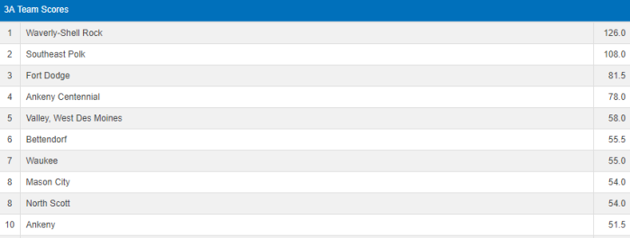 3A after semis